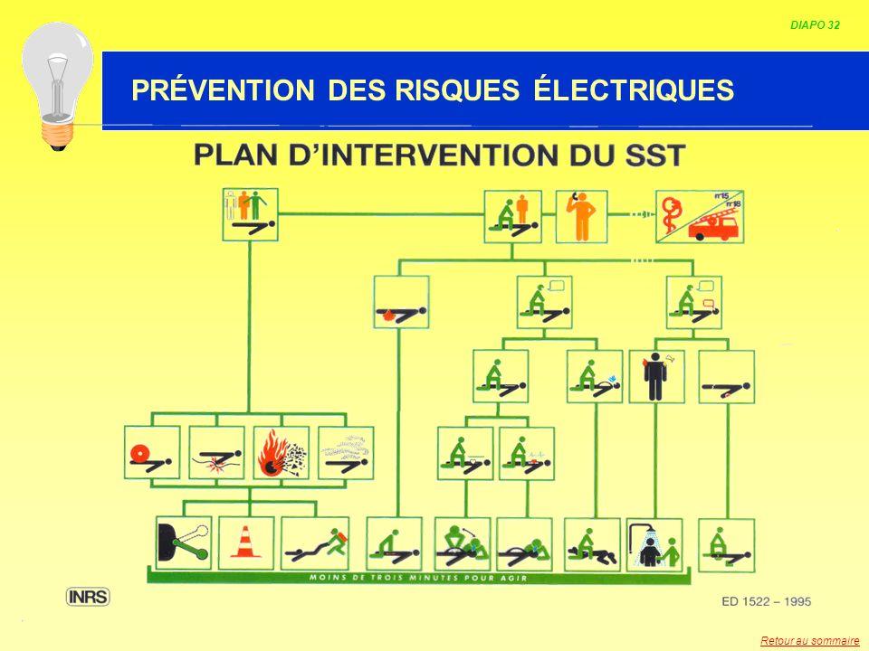 HABILITATION ELECTRIQUE DIAPO 32 PRÉVENTION DES RISQUES ÉLECTRIQUES Retour au sommaire