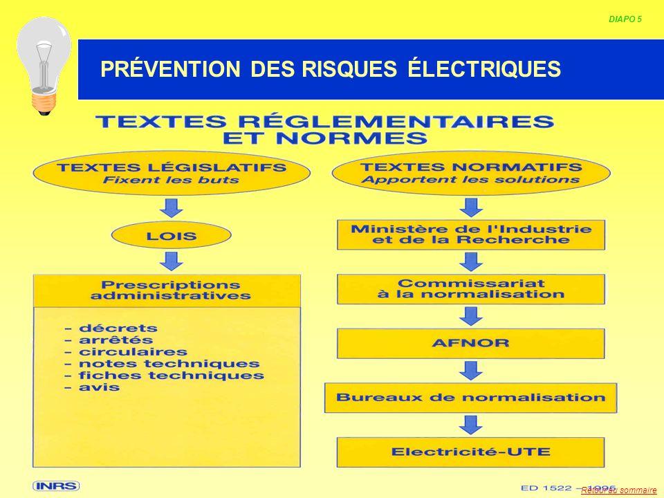 HABILITATION ELECTRIQUE DIAPO 5 PRÉVENTION DES RISQUES ÉLECTRIQUES Retour au sommaire