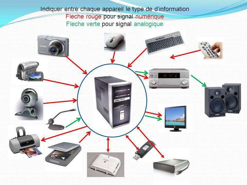 Indiquer entre chaque appareil le type de dinformation Fleche rouge pour signal numérique Fleche verte pour signal analogique