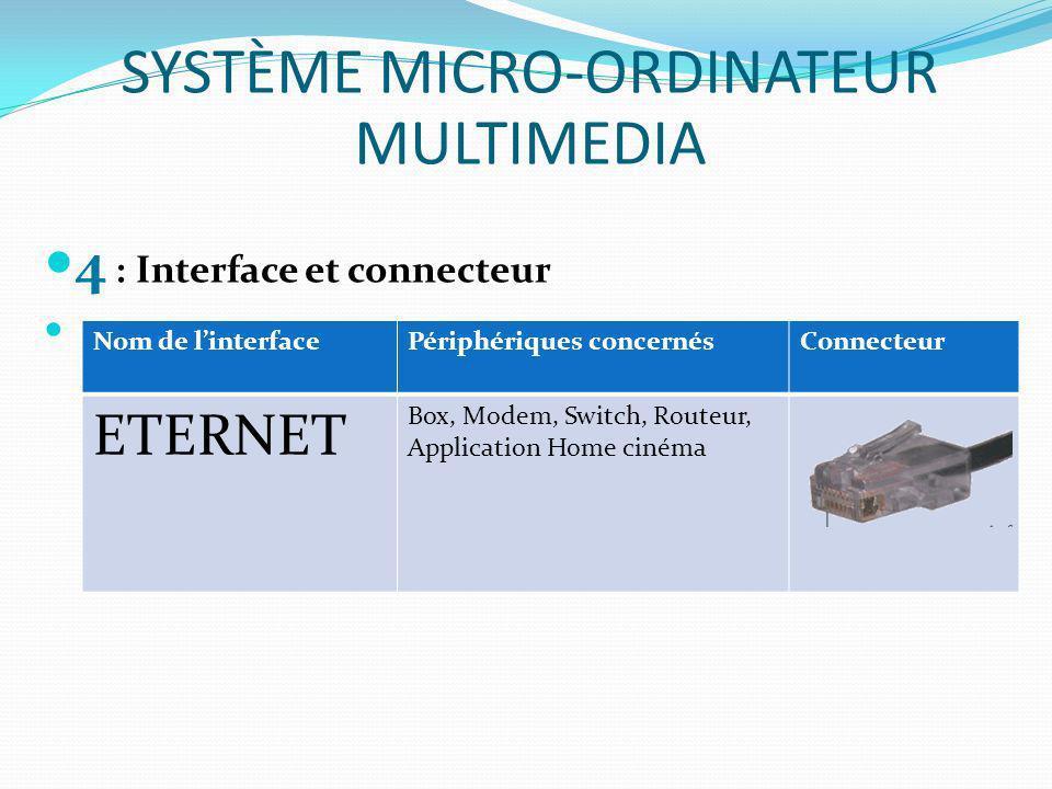 4 : Interface et connecteur SYSTÈME MICRO-ORDINATEUR MULTIMEDIA Nom de linterfacePériphériques concernésConnecteur ETERNET Box, Modem, Switch, Routeur