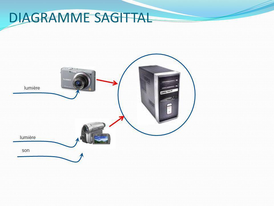 1 -DIAGRAMME SAGITTAL lumière son