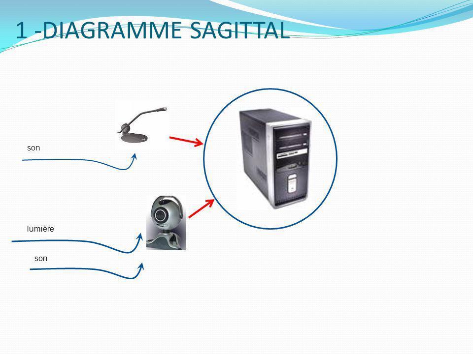 3 - Fonctions dusages des principaux périphériques : Web Cam: Convertir de la lumière en fichier image informatique, format BMP (numérisation point par point).