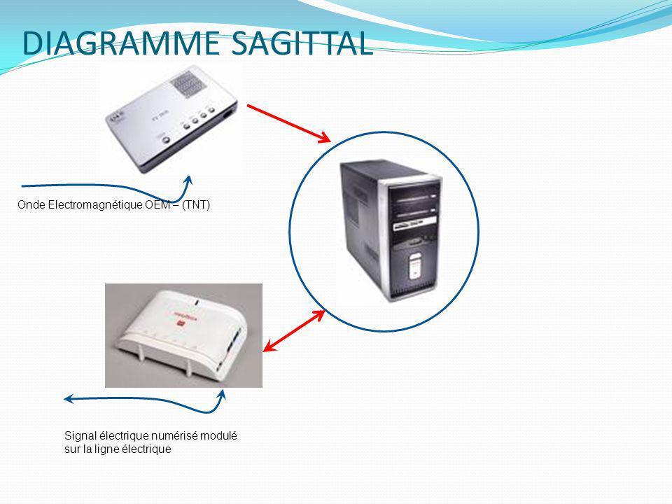 DIAGRAMME SAGITTAL Signal électrique numérisé modulé sur la ligne électrique Onde Electromagnétique OEM – (TNT)