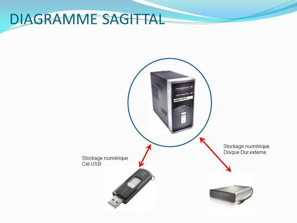 DIAGRAMME SAGITTAL Stockage numérique Clé USB Stockage numérique Disque Dur externe