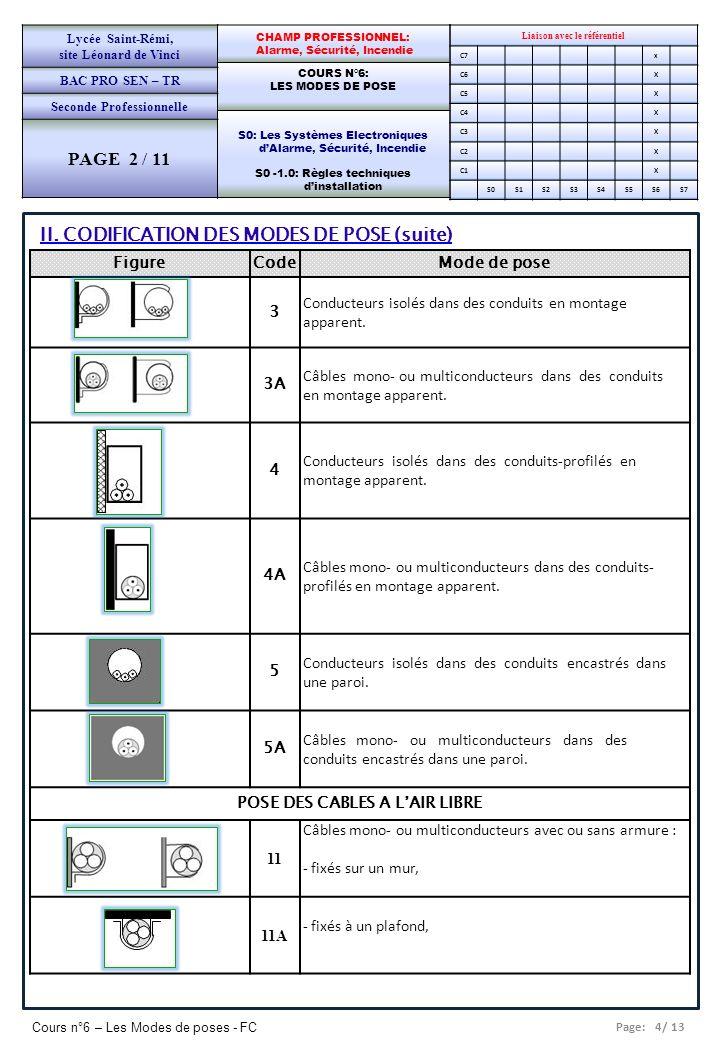Page: 4/ 13 Cours n°6 – Les Modes de poses - FC Liaison avec le référentiel C7x C6X C5X C4X C3X C2X C1X S0S1S2S3S4S5S6S7 CHAMP PROFESSIONNEL: Alarme,