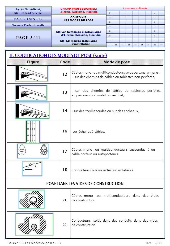 Page: 5/ 13 Cours n°6 – Les Modes de poses - FC Liaison avec le référentiel C7x C6X C5X C4X C3X C2X C1X S0S1S2S3S4S5S6S7 CHAMP PROFESSIONNEL: Alarme,