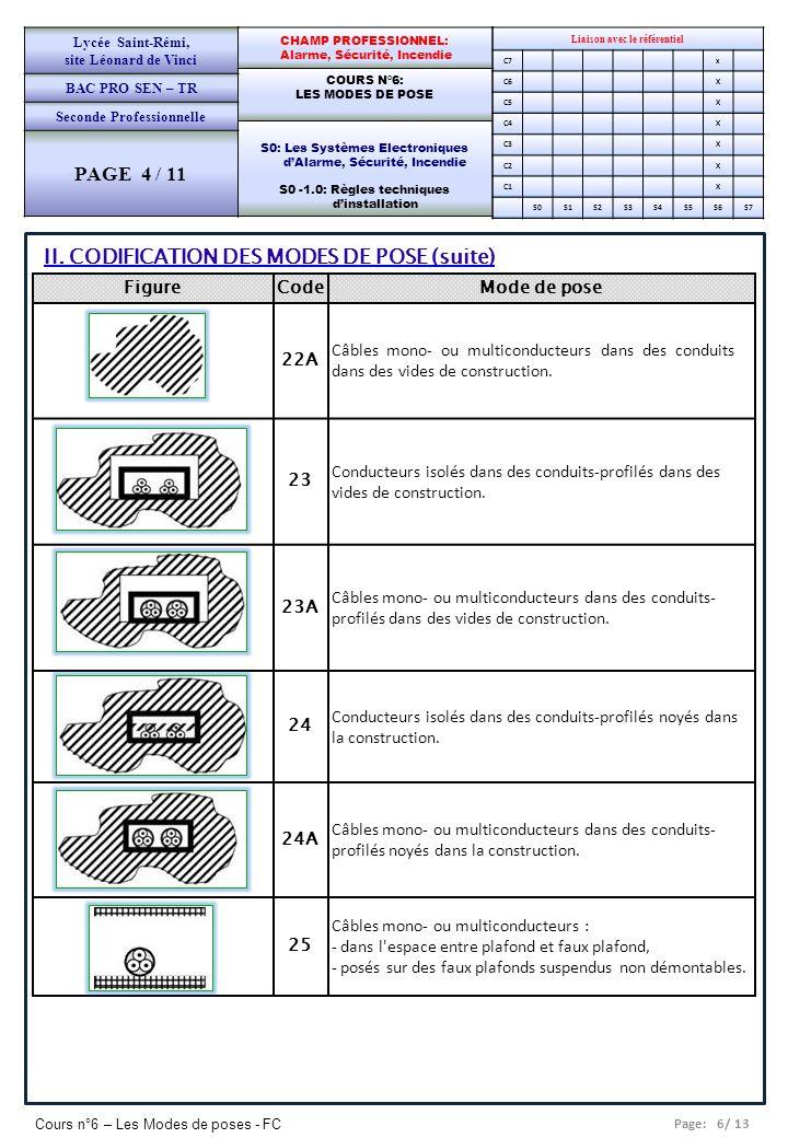 Page: 6/ 13 Cours n°6 – Les Modes de poses - FC Liaison avec le référentiel C7x C6X C5X C4X C3X C2X C1X S0S1S2S3S4S5S6S7 CHAMP PROFESSIONNEL: Alarme,