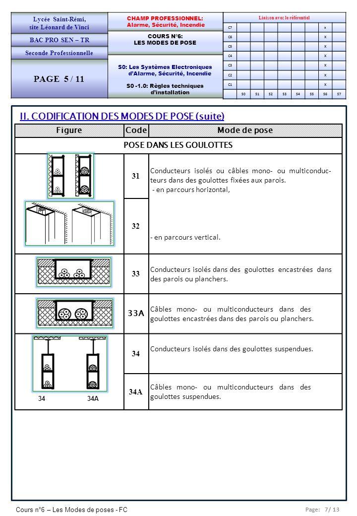 Page: 7/ 13 Cours n°6 – Les Modes de poses - FC Liaison avec le référentiel C7x C6X C5X C4X C3X C2X C1X S0S1S2S3S4S5S6S7 CHAMP PROFESSIONNEL: Alarme,