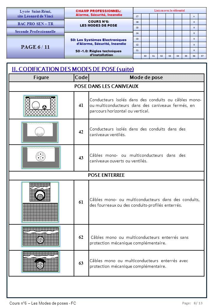 Page: 8/ 13 Cours n°6 – Les Modes de poses - FC Liaison avec le référentiel C7x C6X C5X C4X C3X C2X C1X S0S1S2S3S4S5S6S7 CHAMP PROFESSIONNEL: Alarme,