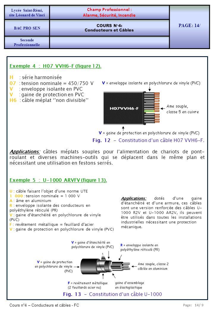 Page: 14/ 9 Cours n°4 – Conducteurs et câbles - FC Exemple 4 : H07 VVH6-F (figure 12). H : série harmonisée 07 : tension nominale = 450/750 V V : enve