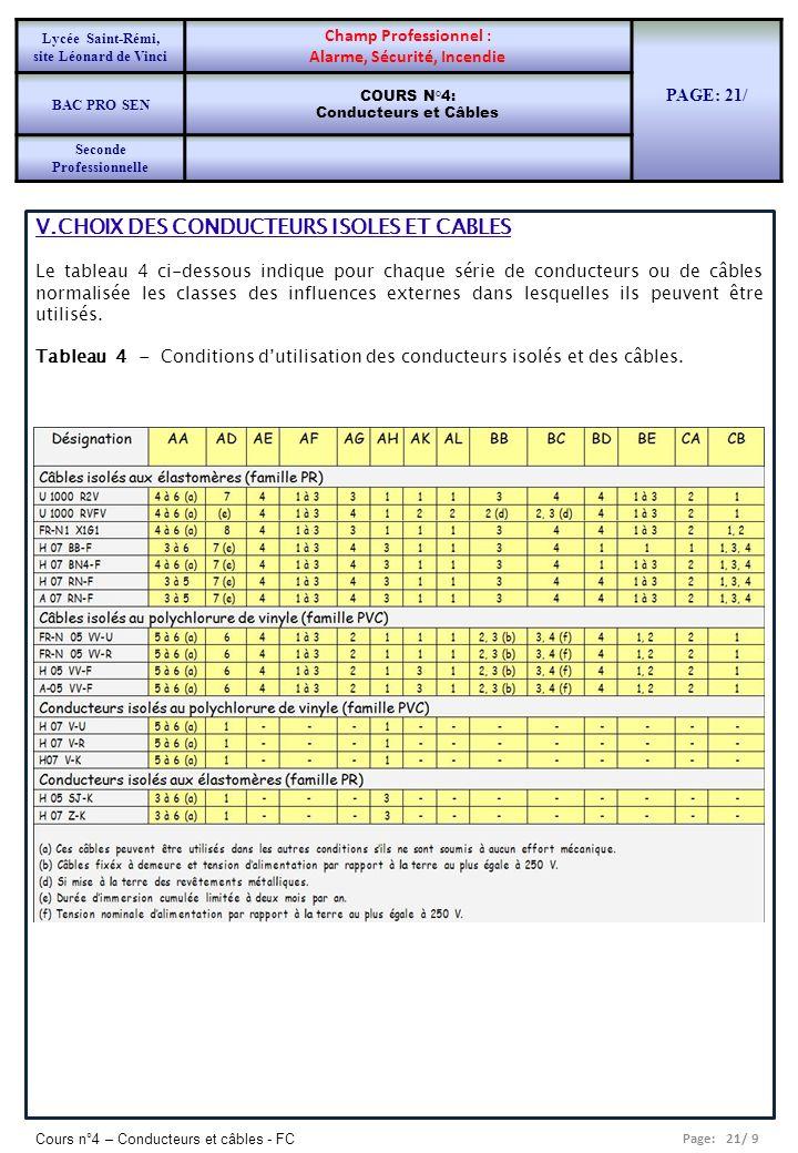 Page: 21/ 9 Cours n°4 – Conducteurs et câbles - FC V.CHOIX DES CONDUCTEURS ISOLES ET CABLES Le tableau 4 ci-dessous indique pour chaque série de condu