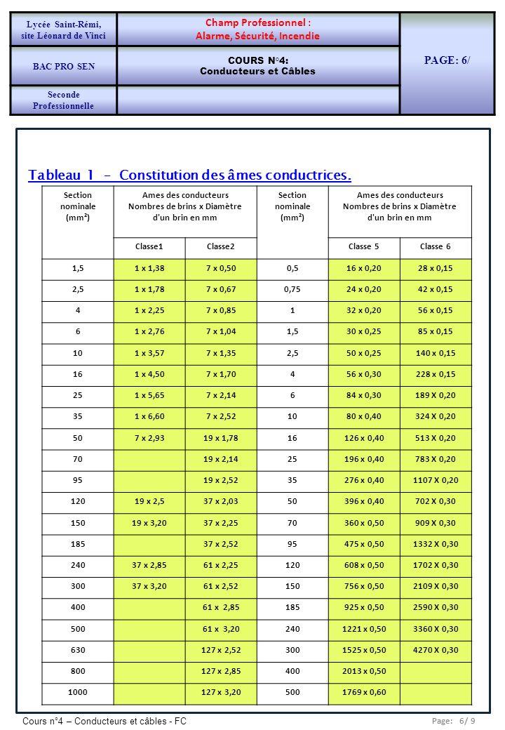 Page: 6/ 9 Cours n°4 – Conducteurs et câbles - FC Tableau 1 – Constitution des âmes conductrices. Section nominale (mm²) Ames des conducteurs Nombres