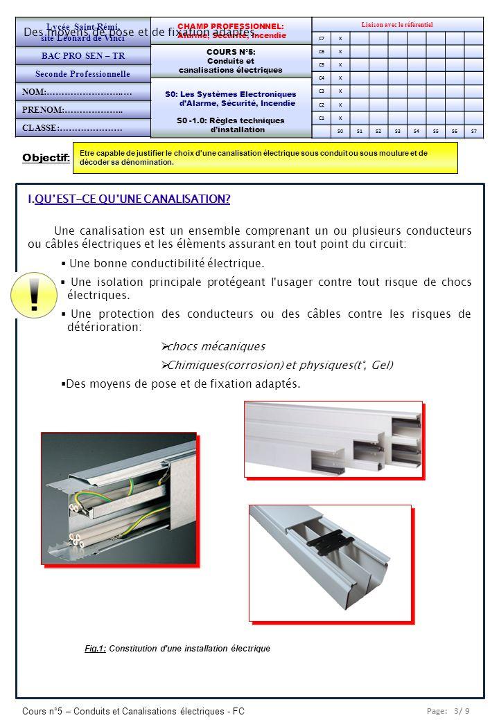 Page: 4/ 9 Cours n°5 – Conduits et Canalisations électriques - FC Liaison avec le référentiel C7X C6X C5X C4X C3X C2X C1x S0S1S2S3S4S5S6S7 CHAMP PROFESSIONNEL: Alarme, Sécurité, Incendie COURS N°5: Conduits et canalisations électriques S0: Les Systèmes Electroniques dAlarme, Sécurité, Incendie S0 -1.0: Règles techniques dinstallation Lycée Saint-Rémi, site Léonard de Vinci BAC PRO SEN – TR Seconde Professionnelle PAGE 2/8 2.
