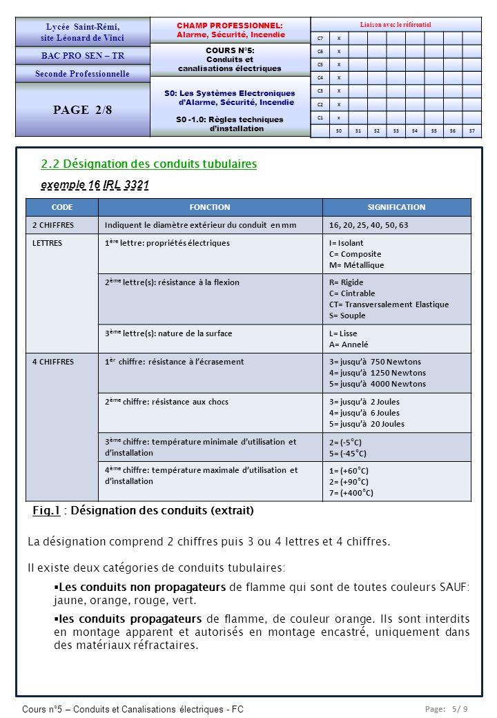 Page: 6/ 9 Cours n°5 – Conduits et Canalisations électriques - FC Liaison avec le référentiel C7X C6X C5X C4X C3X C2X C1x S0S1S2S3S4S5S6S7 CHAMP PROFESSIONNEL: Alarme, Sécurité, Incendie COURS N°5: Conduits et canalisations électriques S0: Les Systèmes Electroniques dAlarme, Sécurité, Incendie S0 -1.0: Règles techniques dinstallation Lycée Saint-Rémi, site Léonard de Vinci BAC PRO SEN – TR Seconde Professionnelle PAGE 2/8 2.3 Conduits usuels DésignationCaractéristiquesEmplois IRL 3321: Isolant/Rigide/Lisse Tubes en matière plastique étanche et non- propagateurs de la flamme sauf ICTA de couleur orange.