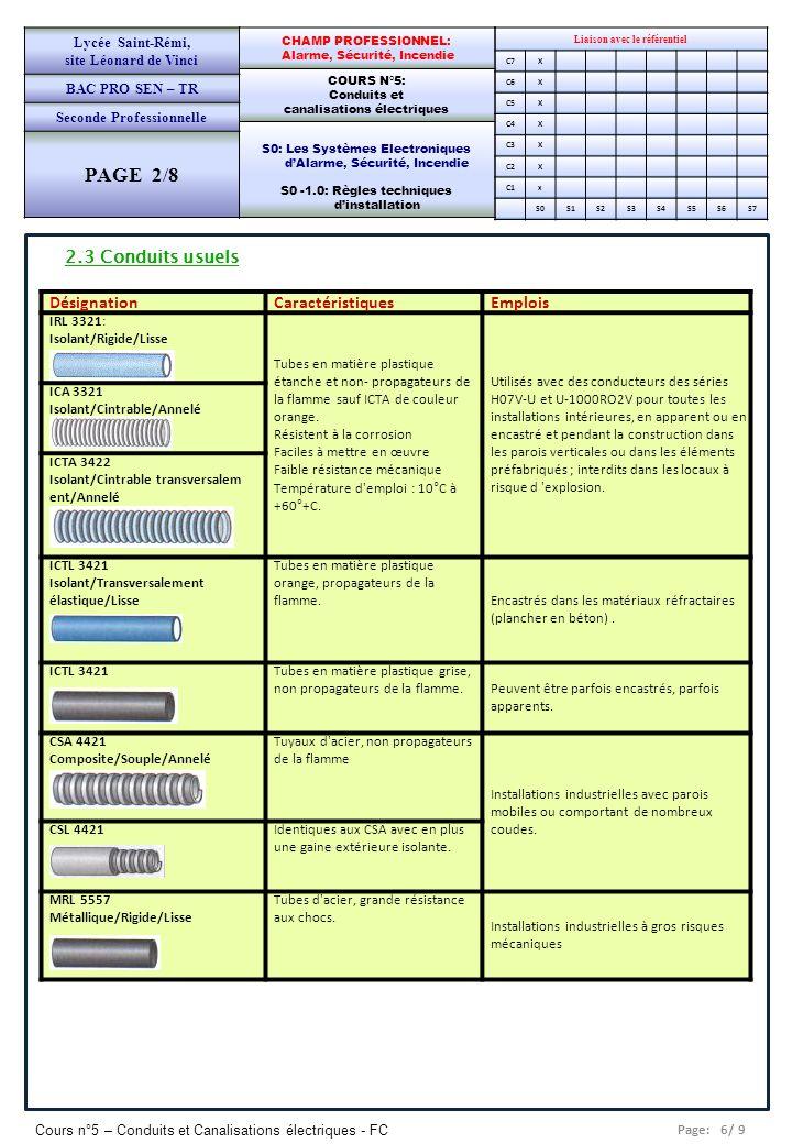 Page: 7/ 9 Cours n°5 – Conduits et Canalisations électriques - FC Liaison avec le référentiel C7X C6X C5X C4X C3X C2X C1x S0S1S2S3S4S5S6S7 CHAMP PROFESSIONNEL: Alarme, Sécurité, Incendie COURS N°5: Conduits et canalisations électriques S0: Les Systèmes Electroniques dAlarme, Sécurité, Incendie S0 -1.0: Règles techniques dinstallation Lycée Saint-Rémi, site Léonard de Vinci BAC PRO SEN – TR Seconde Professionnelle PAGE 2/8 2.