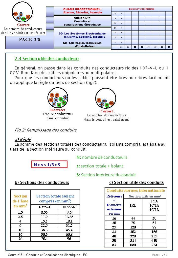 Page: 8/ 9 Cours n°5 – Conduits et Canalisations électriques - FC Liaison avec le référentiel C7X C6X C5X C4X C3X C2X C1x S0S1S2S3S4S5S6S7 CHAMP PROFESSIONNEL: Alarme, Sécurité, Incendie COURS N°5: Conduits et canalisations électriques S0: Les Systèmes Electroniques dAlarme, Sécurité, Incendie S0 -1.0: Règles techniques dinstallation Lycée Saint-Rémi, site Léonard de Vinci BAC PRO SEN – TR Seconde Professionnelle PAGE 2/8 2.