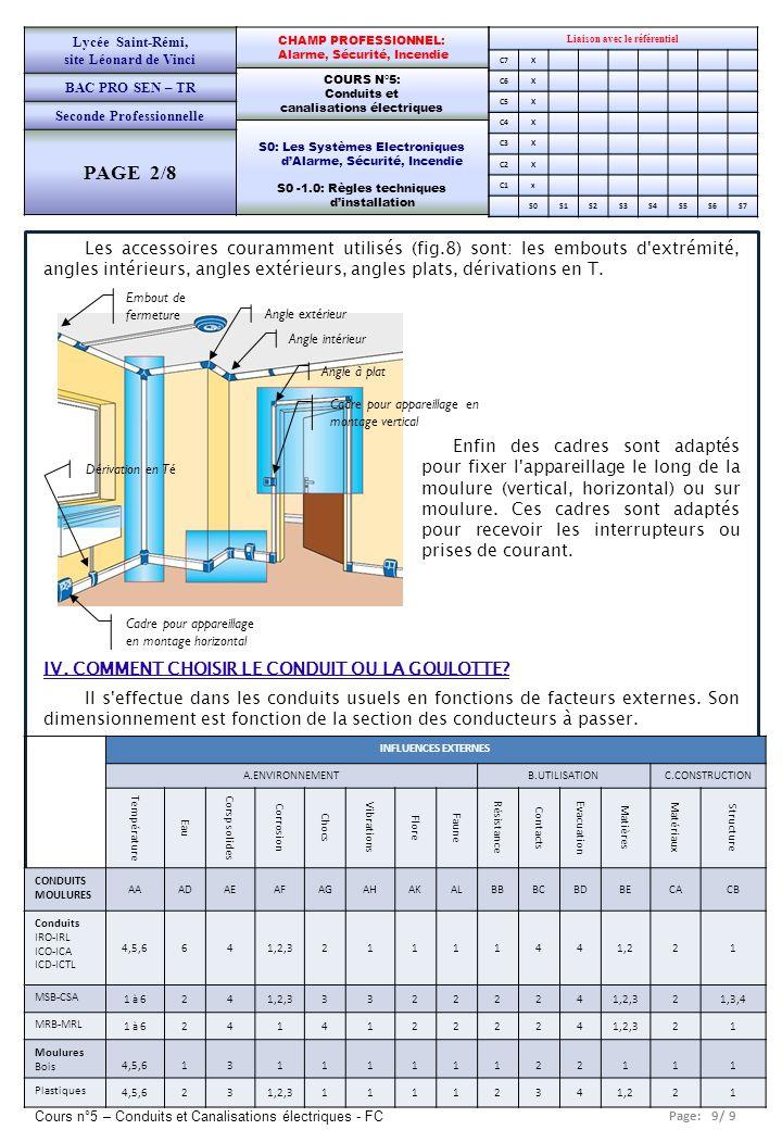 Page: 10/ 9 Cours n°5 – Conduits et Canalisations électriques - FC Liaison avec le référentiel C7X C6X C5X C4X C3X C2X C1x S0S1S2S3S4S5S6S7 CHAMP PROFESSIONNEL: Alarme, Sécurité, Incendie COURS N°5: Conduits et canalisations électriques S0: Les Systèmes Electroniques dAlarme, Sécurité, Incendie S0 -1.0: Règles techniques dinstallation Lycée Saint-Rémi, site Léonard de Vinci BAC PRO SEN – TR Seconde Professionnelle PAGE 7/8 Une canalisation = un groupe dun ou plusieurs conducteurs ou câbles électriques et les élèments assurant en tout point du circuit: Une bonne conductibilité électrique.