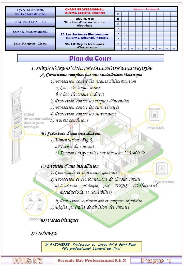 Seconde Bac Professionnel S.E.N Plan du Cours ………………………………..……… M.FAIDHERBE, Professeur au Lycée Privé Saint Rémi Pôle professionnel Léonard de Vinci