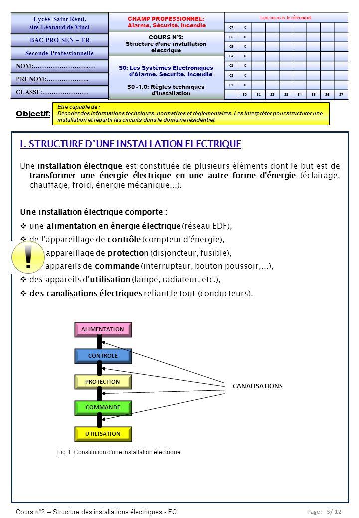 Page: 3/ 12 Cours n°2 – Structure des installations électriques - FC Objectif: Etre capable de : Décoder des informations techniques, normatives et ré