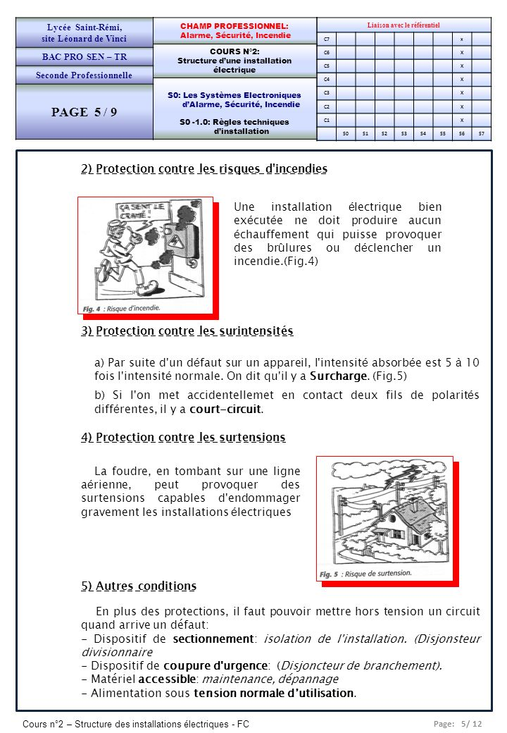Page: 5/ 12 Cours n°2 – Structure des installations électriques - FC Liaison avec le référentiel C7x C6X C5X C4X C3X C2X C1X S0S1S2S3S4S5S6S7 CHAMP PR