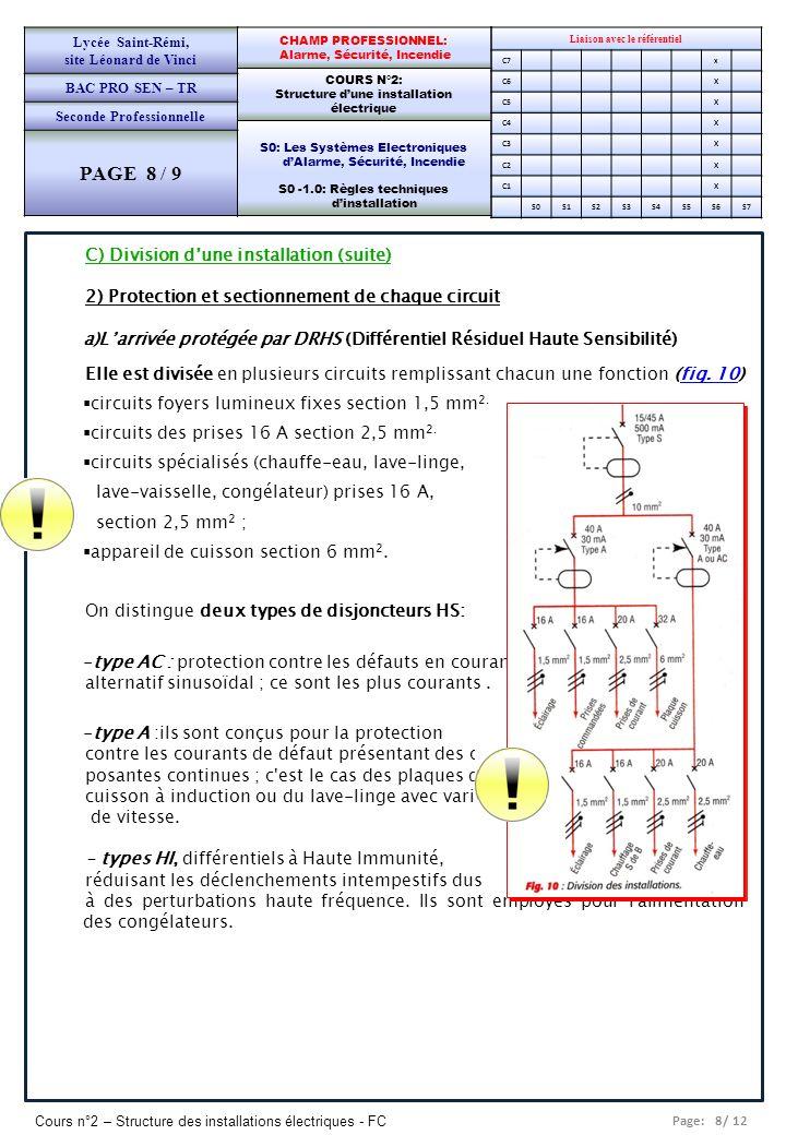 Page: 8/ 12 Cours n°2 – Structure des installations électriques - FC Liaison avec le référentiel C7x C6X C5X C4X C3X C2X C1X S0S1S2S3S4S5S6S7 CHAMP PR