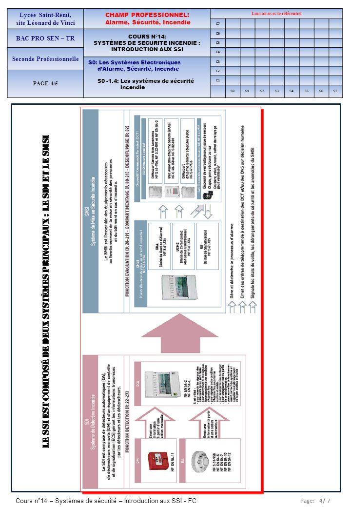 Page: 5/ 7 Cours n°14 – Systèmes de sécurité – Introduction aux SSI - FC Lycée Saint-Rémi, site Léonard de Vinci CHAMP PROFESSIONNEL: Alarme, Sécurité, Incendie Liaison avec le référentiel C7 BAC PRO SEN – TR COURS N°14: SYSTÈMES DE SECURITE INCENDIE : INTRODUCTION AUX SSI C6 C5 Seconde Professionnelle C4 S0: Les Systèmes Electroniques dAlarme, Sécurité, Incendie S0 -1.4: Les systèmes de sécurité incendie C3 C2 PAGE 4/5 C1 S0S1S2S3S4S5S6S7 IV) QUEST-CE LE ZONAGE .