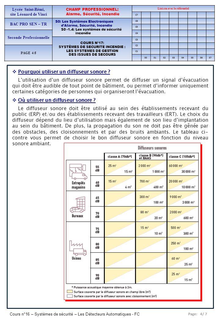 Page: 4/ 7 Cours n°16 – Systèmes de sécurité – Les Détecteurs Automatiques - FC Lycée Saint-Rémi, site Léonard de Vinci CHAMP PROFESSIONNEL: Alarme, S