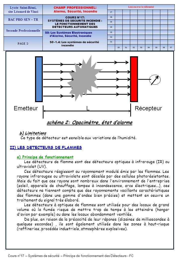 Cours n°17 – Systèmes de sécurité – Principe de fonctionnement des Détecteurs - FC Lycée Saint-Rémi, site Léonard de Vinci CHAMP PROFESSIONNEL: Alarme, Sécurité, Incendie Liaison avec le référentiel C7 BAC PRO SEN – TR COURS N°17: SYSTÈMES DE SECURITE INCENDIE : LE FONCTIONNEMENT DES DETECTEURS AUTOMATIQUES C6 C5 Seconde Professionnelle C4 S0: Les Systèmes Electroniques dAlarme, Sécurité, Incendie S0 -1.4: Les systèmes de sécurité incendie C3 C2 PAGE 2/ C1 S0S1S2S3S4S5S6S7 Les détecteurs infrarouge (IR : 5-50 HZ) sont les détecteurs de flamme les plus utilisés (grande variété des capteurs utilisables, coût réduit, emploi aisé).
