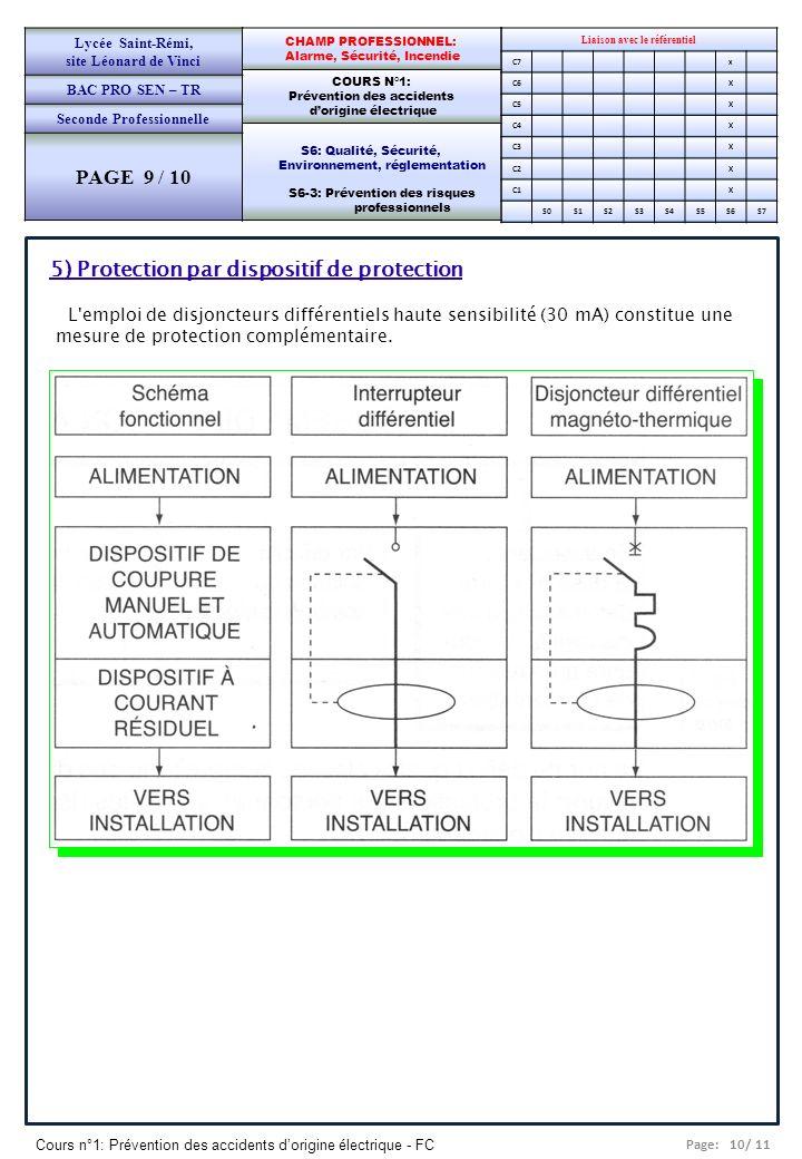 Page: 10/ 11 Cours n°1: Prévention des accidents dorigine électrique - FC Liaison avec le référentiel C7x C6X C5X C4X C3X C2X C1X S0S1S2S3S4S5S6S7 CHAMP PROFESSIONNEL: Alarme, Sécurité, Incendie COURS N°1: Prévention des accidents dorigine électrique S6: Qualité, Sécurité, Environnement, réglementation S6-3: Prévention des risques professionnels Lycée Saint-Rémi, site Léonard de Vinci BAC PRO SEN – TR Seconde Professionnelle PAGE 9 / 10 5) Protection par dispositif de protection L emploi de disjoncteurs différentiels haute sensibilité (30 mA) constitue une mesure de protection complémentaire.