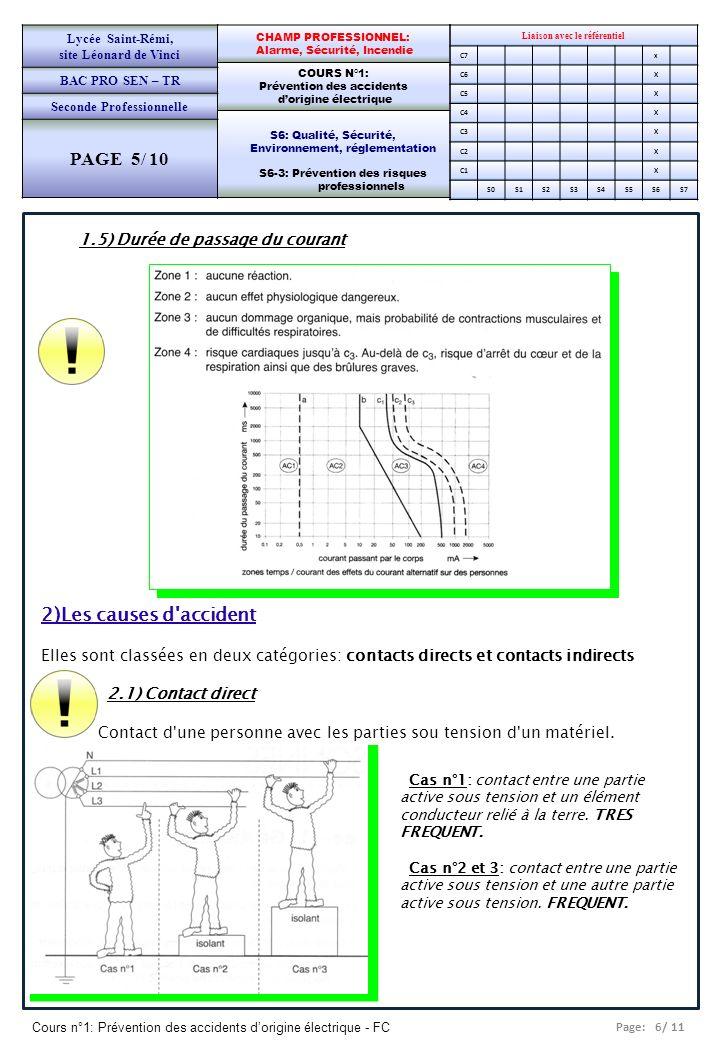 Page: 6/ 11 Cours n°1: Prévention des accidents dorigine électrique - FC Liaison avec le référentiel C7x C6X C5X C4X C3X C2X C1X S0S1S2S3S4S5S6S7 CHAMP PROFESSIONNEL: Alarme, Sécurité, Incendie COURS N°1: Prévention des accidents dorigine électrique S6: Qualité, Sécurité, Environnement, réglementation S6-3: Prévention des risques professionnels Lycée Saint-Rémi, site Léonard de Vinci BAC PRO SEN – TR Seconde Professionnelle PAGE 5/ 10 1.5) Durée de passage du courant 2)Les causes d accident Elles sont classées en deux catégories: contacts directs et contacts indirects 2.1) Contact direct Contact d une personne avec les parties sou tension d un matériel.