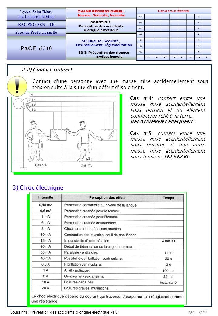 Page: 7/ 11 Cours n°1: Prévention des accidents dorigine électrique - FC Liaison avec le référentiel C7x C6X C5X C4X C3X C2X C1X S0S1S2S3S4S5S6S7 CHAMP PROFESSIONNEL: Alarme, Sécurité, Incendie COURS N°1: Prévention des accidents dorigine électrique S6: Qualité, Sécurité, Environnement, réglementation S6-3: Prévention des risques professionnels Lycée Saint-Rémi, site Léonard de Vinci BAC PRO SEN – TR Seconde Professionnelle PAGE 6 / 10 Cas n°4: contact entre une masse mise accidentellement sous tension et un é lément conducteur reli é à la terre.