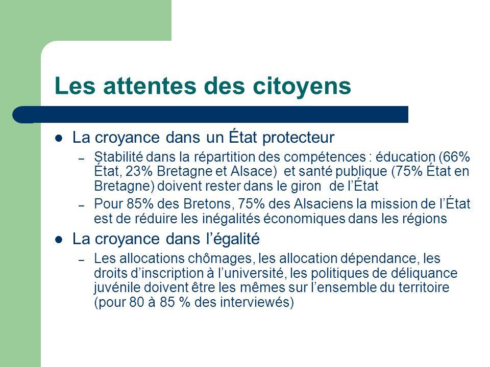 Les attentes des citoyens La croyance dans un État protecteur – Stabilité dans la répartition des compétences : éducation (66% État, 23% Bretagne et A
