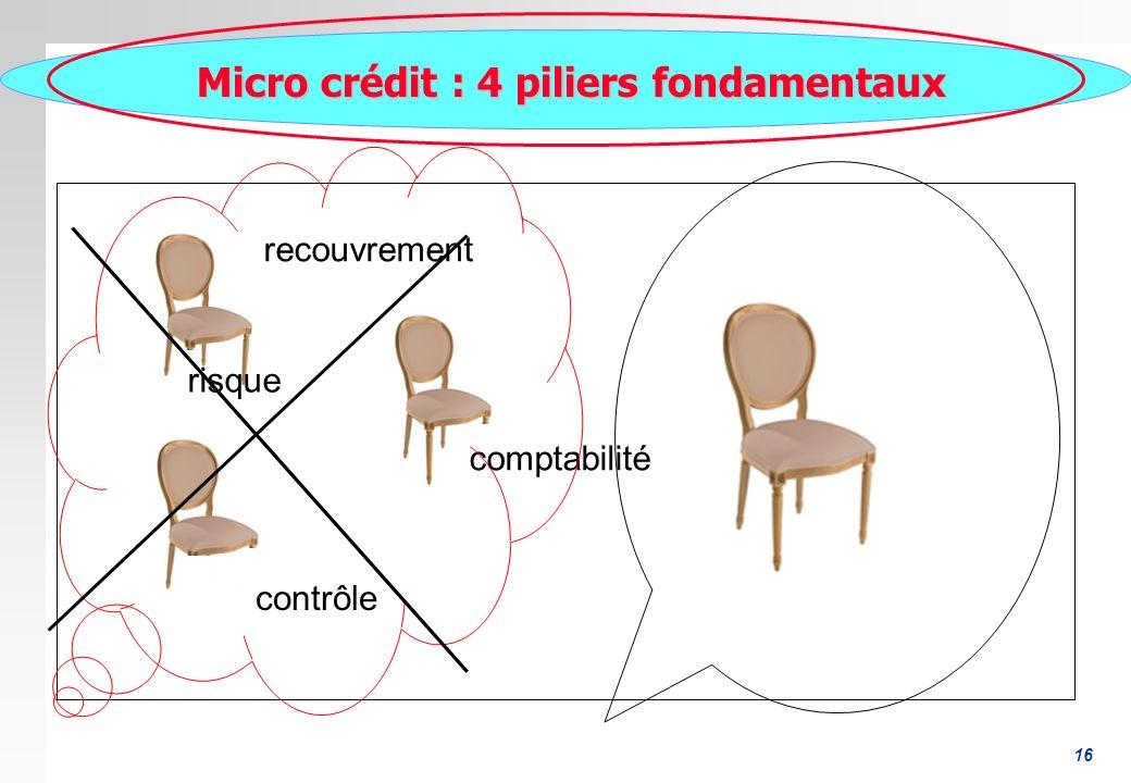 16 Micro crédit : 4 piliers fondamentaux Micro crédit : 4 piliers fondamentaux risque contrôle comptabilité recouvrement