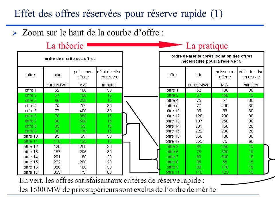 Effet des offres réservées pour réserve rapide (1) En vert, les offres satisfaisant aux critères de réserve rapide : les 1500 MW de prix supérieurs sont exclus de lordre de mérite Zoom sur le haut de la courbe doffre : La théorie La pratique