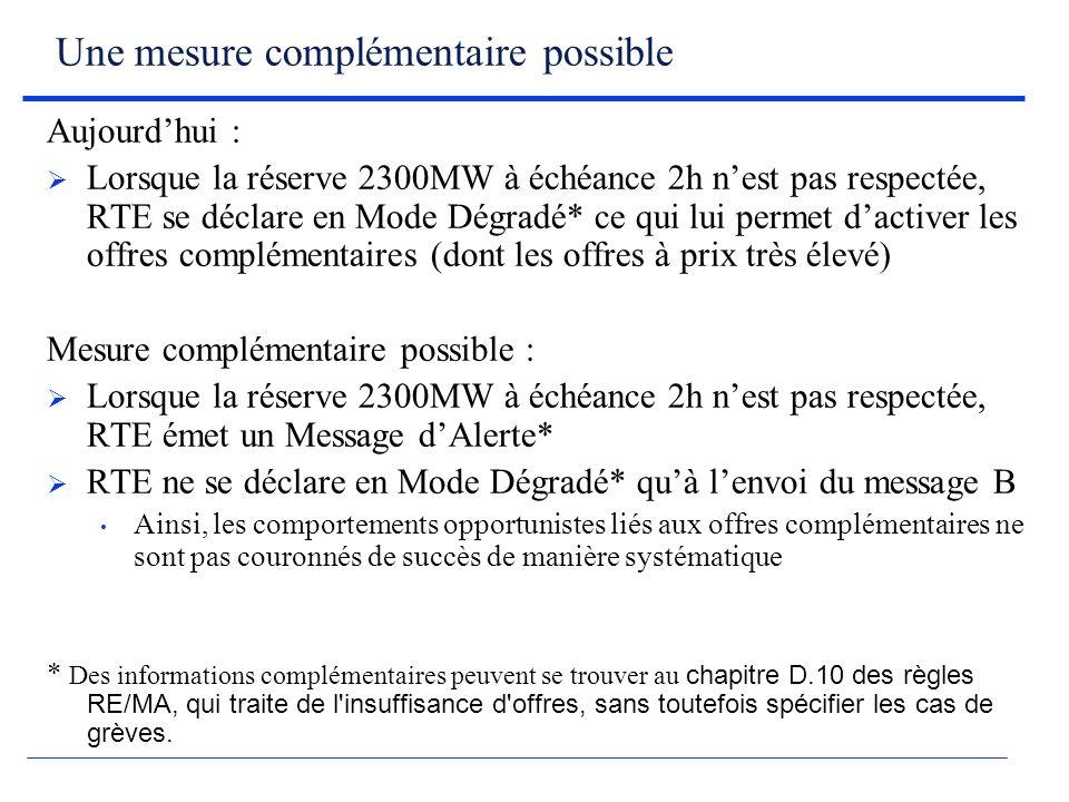 Une mesure complémentaire possible Aujourdhui : Lorsque la réserve 2300MW à échéance 2h nest pas respectée, RTE se déclare en Mode Dégradé* ce qui lui permet dactiver les offres complémentaires (dont les offres à prix très élevé) Mesure complémentaire possible : Lorsque la réserve 2300MW à échéance 2h nest pas respectée, RTE émet un Message dAlerte* RTE ne se déclare en Mode Dégradé* quà lenvoi du message B Ainsi, les comportements opportunistes liés aux offres complémentaires ne sont pas couronnés de succès de manière systématique * Des informations complémentaires peuvent se trouver au chapitre D.10 des règles RE/MA, qui traite de l insuffisance d offres, sans toutefois spécifier les cas de grèves.