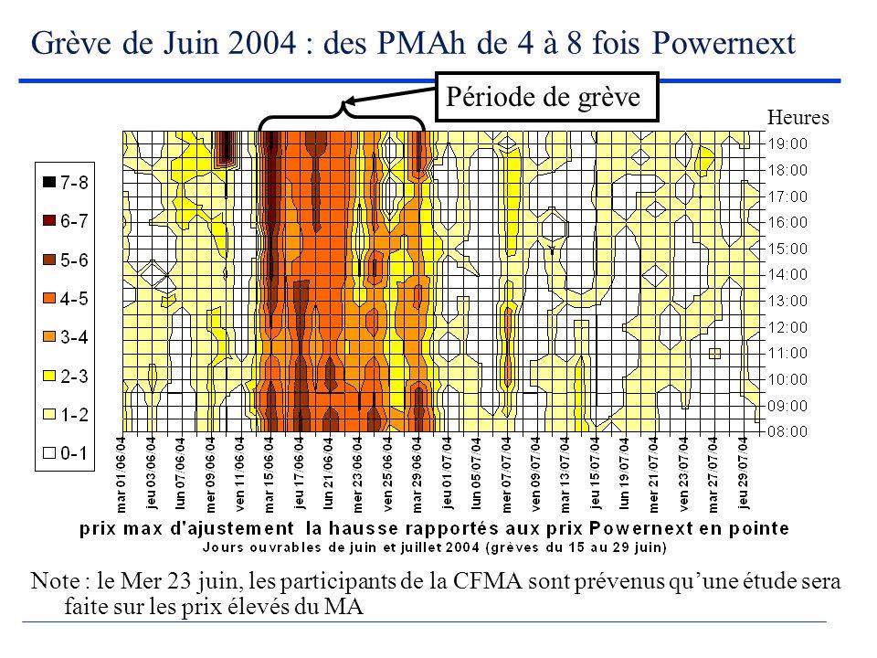 Grève de Juin 2004 : des PMAh de 4 à 8 fois Powernext Note : le Mer 23 juin, les participants de la CFMA sont prévenus quune étude sera faite sur les prix élevés du MA Période de grève Heures
