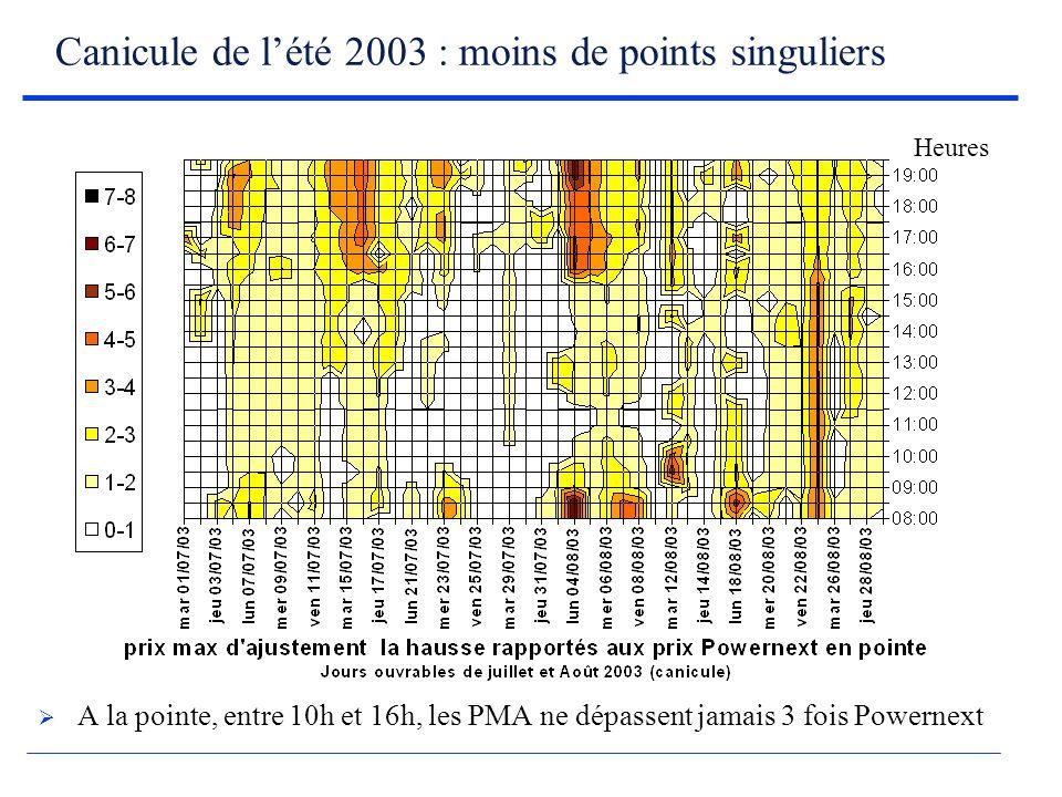Canicule de lété 2003 : moins de points singuliers A la pointe, entre 10h et 16h, les PMA ne dépassent jamais 3 fois Powernext Heures