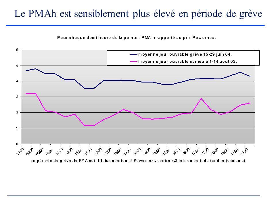 Le PMAh est sensiblement plus élevé en période de grève