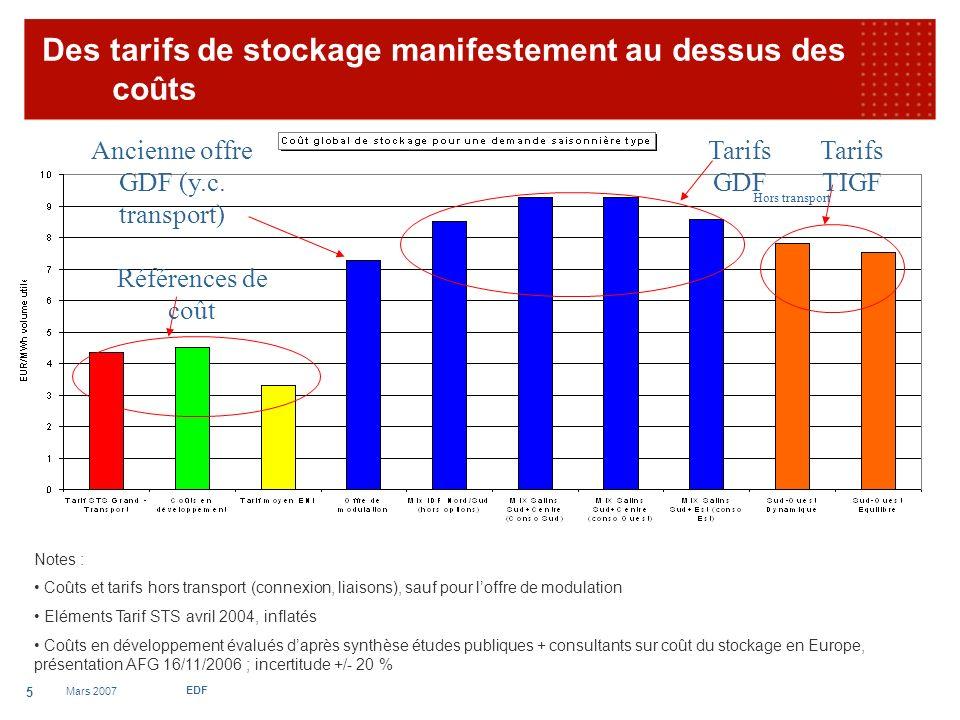 Mars 2007 EDF 5 Des tarifs de stockage manifestement au dessus des coûts Tarifs GDF Tarifs TIGF Références de coût Notes : Coûts et tarifs hors transport (connexion, liaisons), sauf pour loffre de modulation Eléments Tarif STS avril 2004, inflatés Coûts en développement évalués daprès synthèse études publiques + consultants sur coût du stockage en Europe, présentation AFG 16/11/2006 ; incertitude +/- 20 % Ancienne offre GDF (y.c.