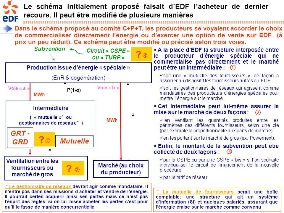 Page 6 DS & DOAAT – Confidentiel – Document de travail – v. 27/09/2005 Le schéma initialement proposé faisait dEDF lacheteur de dernier recours. Il pe