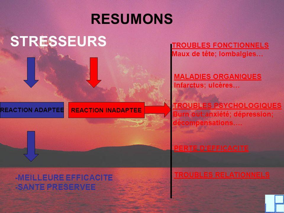 RESUMONS STRESSEURS REACTION ADAPTEE REACTION INADAPTEE -MEILLEURE EFFICACITE -SANTE PRESERVEE TROUBLES FONCTIONNELS Maux de tête; lombalgies… MALADIE