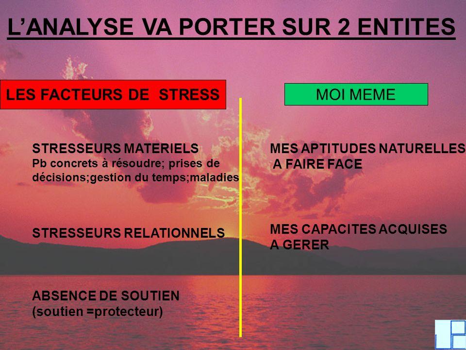 LANALYSE VA PORTER SUR 2 ENTITES LES FACTEURS DE STRESS MOI MEME STRESSEURS MATERIELS Pb concrets à résoudre; prises de décisions;gestion du temps;mal