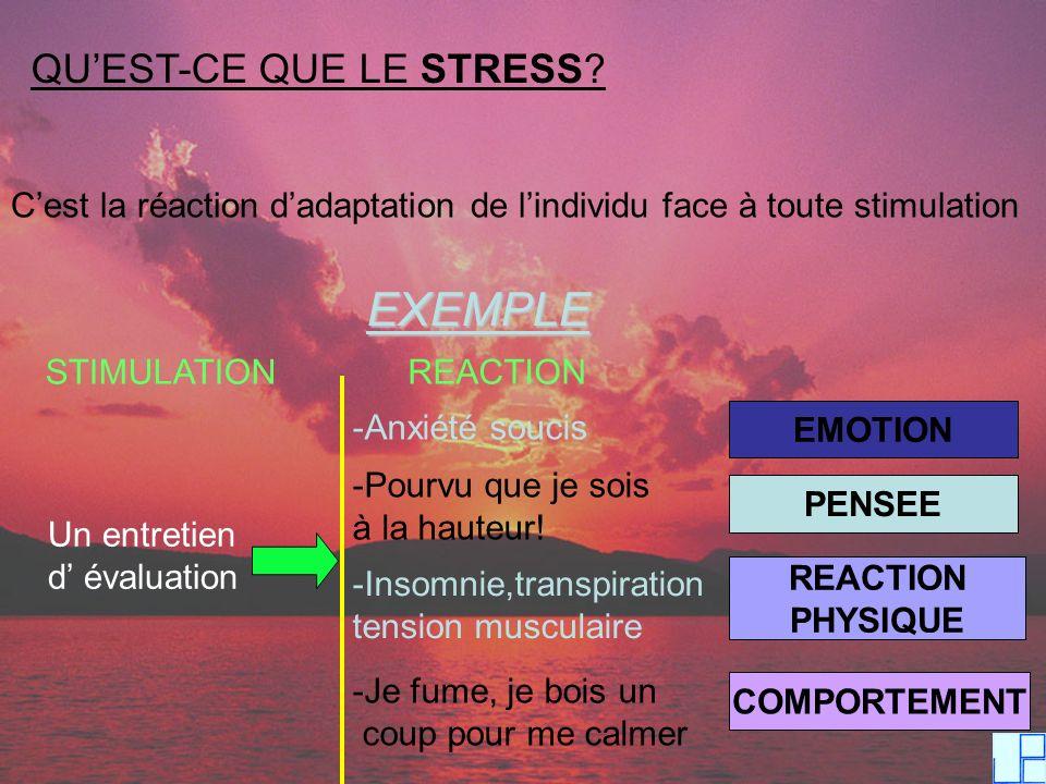 QUEST-CE QUE LE STRESS? Cest la réaction dadaptation de lindividu face à toute stimulation EXEMPLE STIMULATIONREACTION Un entretien d évaluation -Anxi