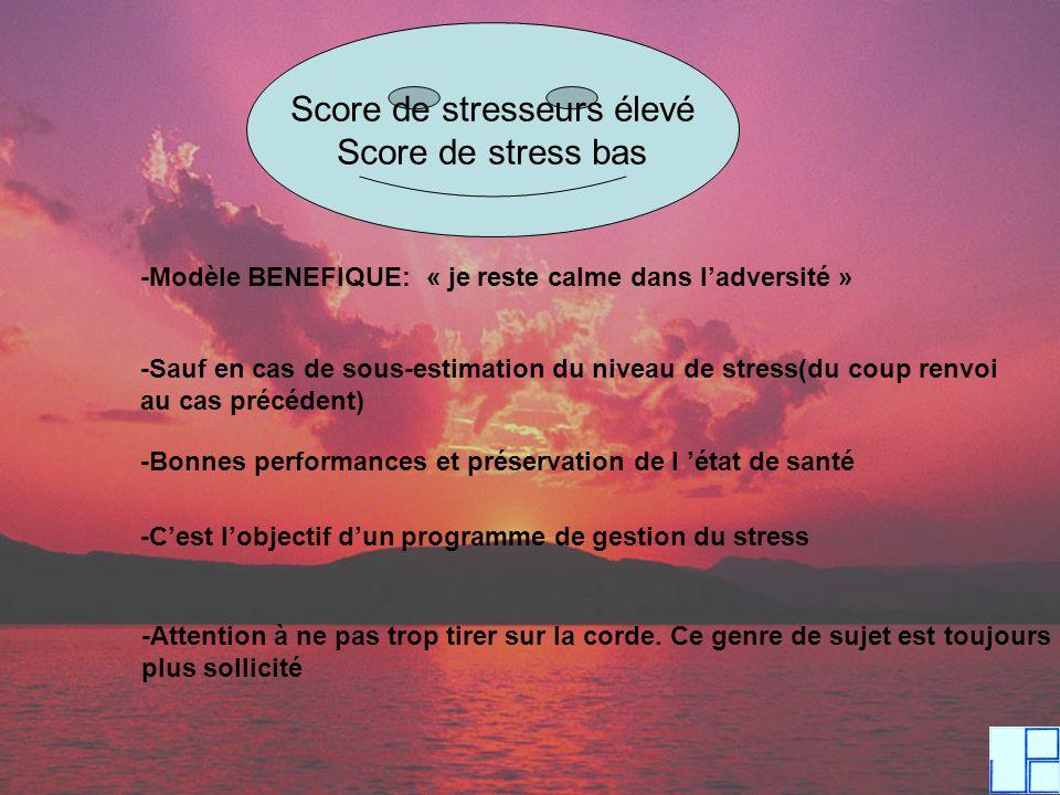 Score de stresseurs élevé Score de stress bas -Modèle BENEFIQUE: « je reste calme dans ladversité » -Sauf en cas de sous-estimation du niveau de stres