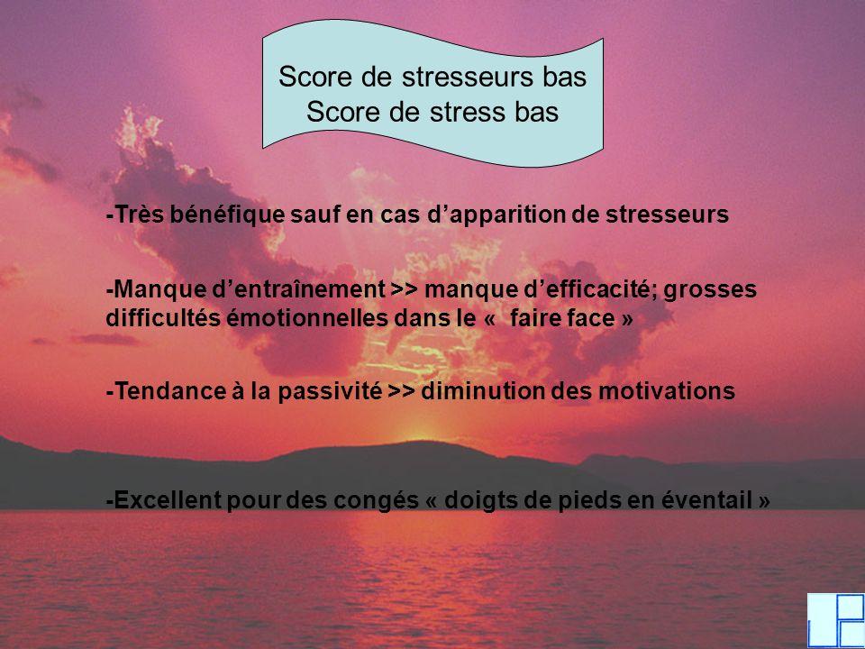 Score de stresseurs bas Score de stress bas -Très bénéfique sauf en cas dapparition de stresseurs -Manque dentraînement >> manque defficacité; grosses