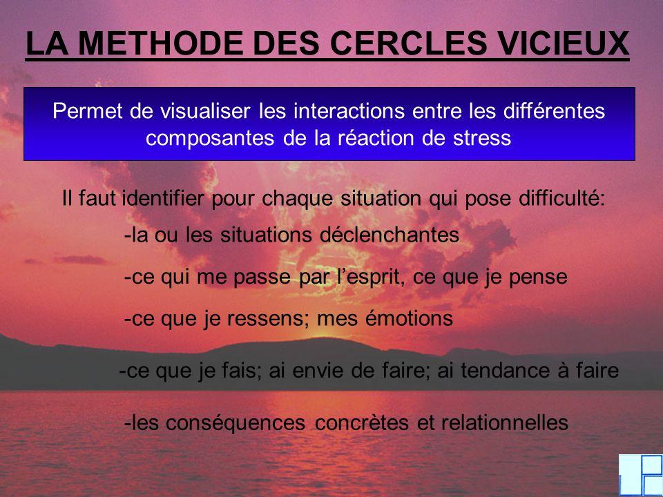 LA METHODE DES CERCLES VICIEUX Permet de visualiser les interactions entre les différentes composantes de la réaction de stress Il faut identifier pou