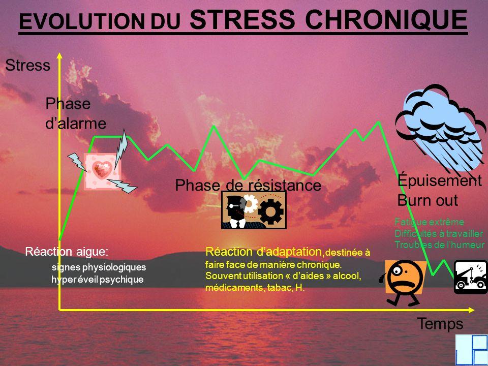 EVOLUTION DU STRESS CHRONIQUE Stress Temps Phase dalarme Phase de résistance Épuisement Burn out Réaction aigue: signes physiologiques hyper éveil psy