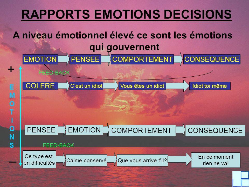 RAPPORTS EMOTIONS DECISIONS A niveau émotionnel élevé ce sont les émotions qui gouvernent E M O T I O N S EMOTION + _ PENSEE COMPORTEMENT CONSEQUENCE