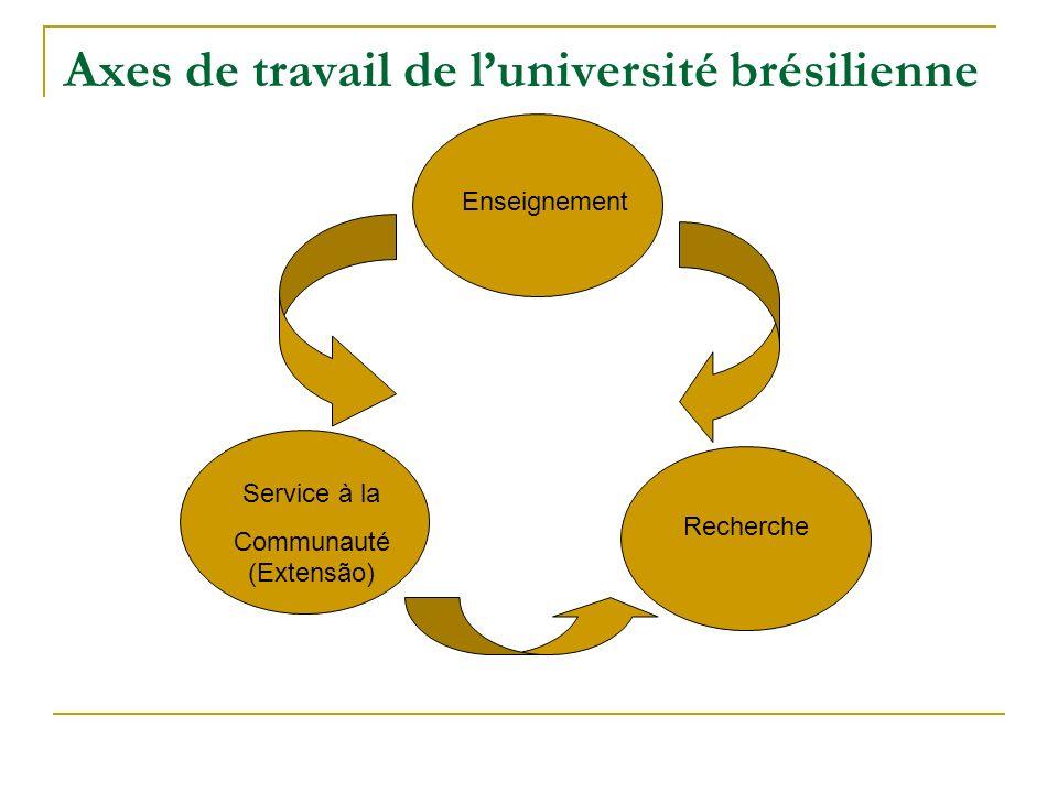 Axes de travail de luniversité brésilienne Service à la Communauté (Extensão) Enseignement Recherche