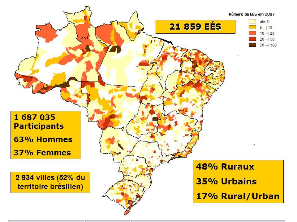 21 859 EÉS 1 687 035 Participants 63% Hommes 37% Femmes 48% Ruraux 35% Urbains 17% Rural/Urban 2 934 villes (52% du territoire brésilien)